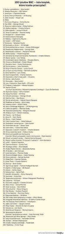 Lista Książek BBC