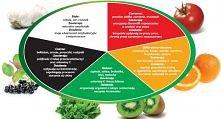 znaczenie warzyw
