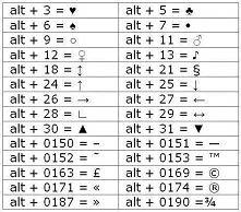 lista przydatnych skrótów klawiaturowych dla dość nietypowych symboli