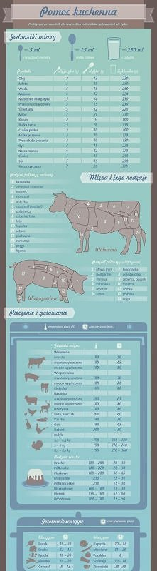 pomoc kuchenna - jednostki miary :)