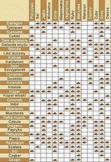 Bardzo przydatna tabela