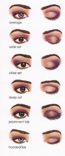 jak malować różne kształty oczu