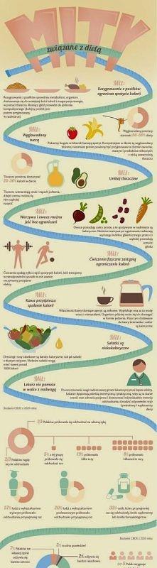 Mity zwiazane z dieta  - kliknij w obrazek