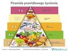 Tego jeszcze chyba tutaj nie było, a powinno ;) Oto: Piramida Prawidłowego Ży...