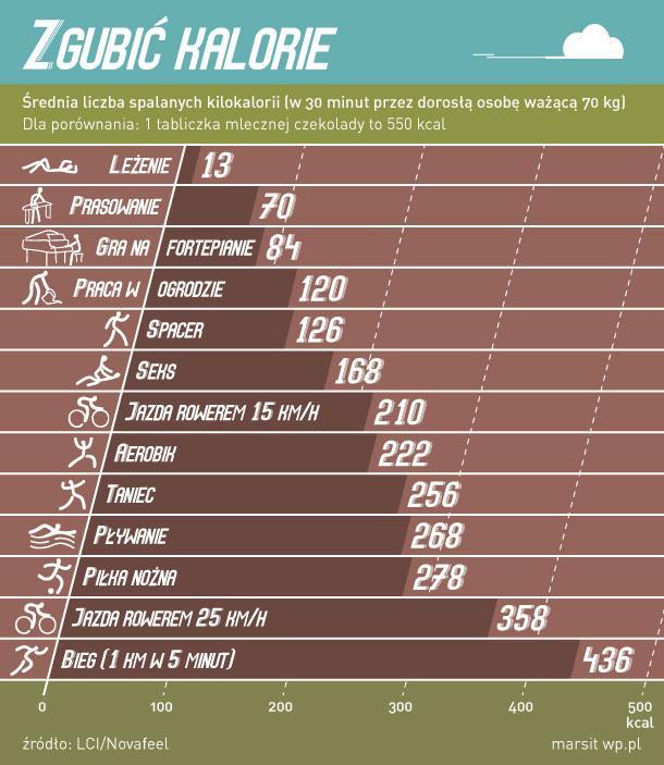 Ile kalorii spalić na siłowni żeby schudnąć