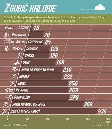 tabela spalania kalorii, już teraz będziecie wiedzieli ile spaliliście kalori...
