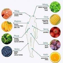 Co jeść aby zadbać o zdrowie