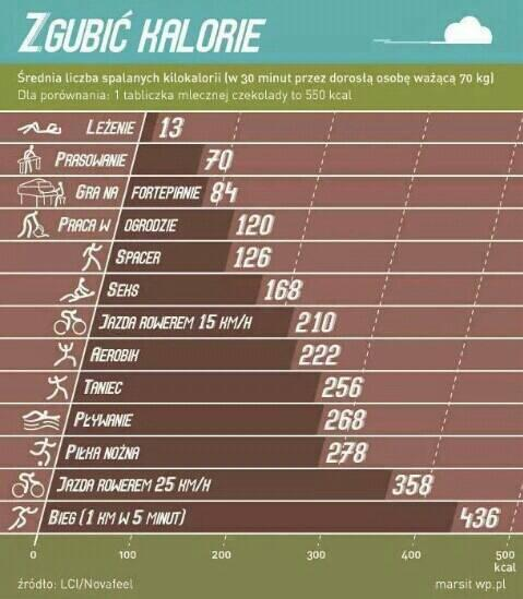 Ile trzeba skakac na skakance aby schudnąć 4 kg