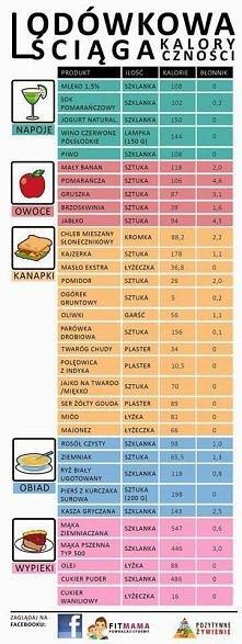 kaloryczność potraw