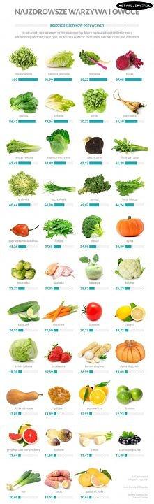 Najzdrowsze warzywa i owoce.