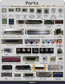 Jakie porty są w komputerach?