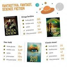 Najlepsze książki 2014 - fantastyka, fantasy, science fiction