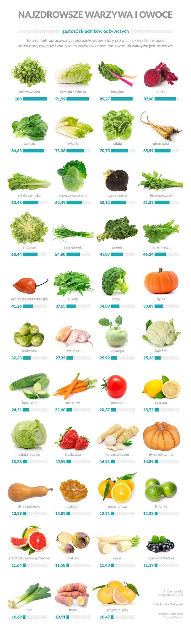 Jakie warzywa jadacie?