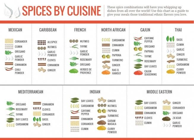Przyprawy kuchni świata