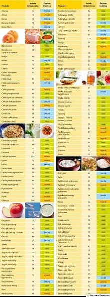 Indeksy Glikemiczne wybranych produktów
