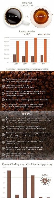 korzyści zdrowotne kawy i herbaty