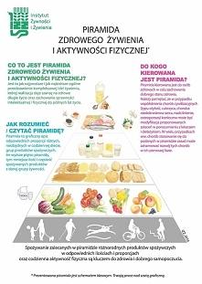 Zapraszam! Post na temat nowej piramidy żywieniowej i racjonalnego żywienia! ♥