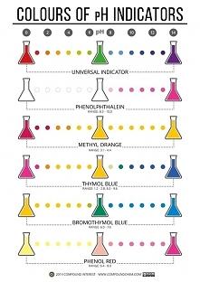 mała ściągawka koloru wskaźników chemicznych w zależności od odczynu roztworu :D
