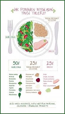 Proporcje talerza