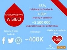 Social media pełne krwi, cz...