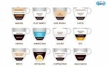 Rodzaje kaw.