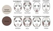 konturowanie twarzy o danym kształcie (: