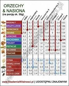orzechy, nasiona - właściwości