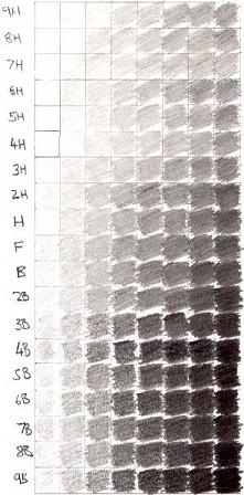 oznaczenia ołówków i cienio...