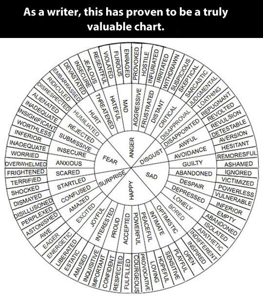 emocje złożone, czyli poszerzanie słownika = poszerzanie świadomości (albo trening słówek, najprościej; w komentarzu link do wersji polskiej)