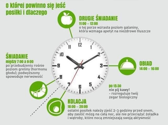 W jakich godzinach spożywać posiłki