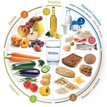 to co jemy i jak jemy wpływa na nasz wygląd, samopoczucie i sprawność fizyczną warto więc przyjrzeć się uważnie naszej codziennej diecie :)