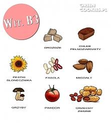 witamina b3 inaczej (witamina PP)  Zapobiega chorobom serca,Wpływa na stan SKÓRY!