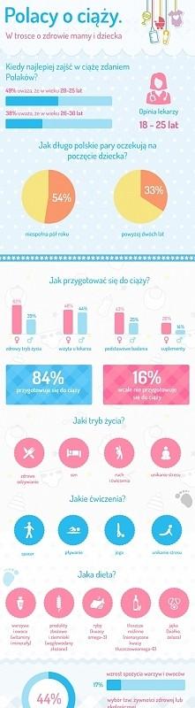 Całkiem niedawno zobaczyłam tę infografikę, przedstawiono tam zdanie Polaków ...
