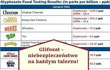 W 2015 roku działająca w ramach Światowej Organizacji Zdrowia (WHO) agencja ds raka IARC stwierdziła, że istnieje wysokie prawdopodobieństwo, że glifosat jest substancją wywołuj...