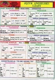 Język angielski czasy