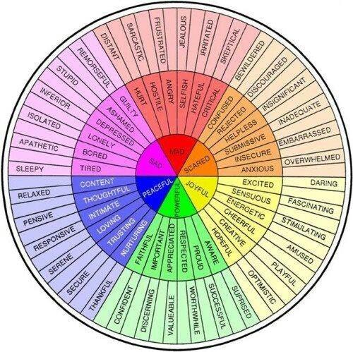 Wielkie koło przymiotników :) (jaki jesteś, jak się czujesz itp.)
