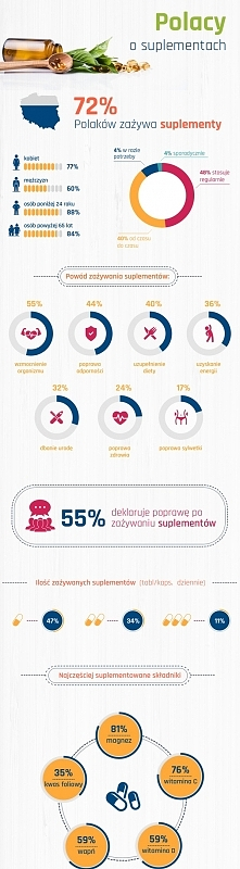 Jesteście ciekawi ilu Polaków zażywa suplementy diety?? Odpowiedzi w infograf...