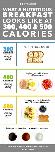 What a Nutritious Breakfast Looks Like at 300, 400 & 500 Calories [Infographic]