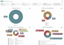 Sprzedażą na Amazon można zarządzać za pomocą profesjonalnych narzędzi analit...