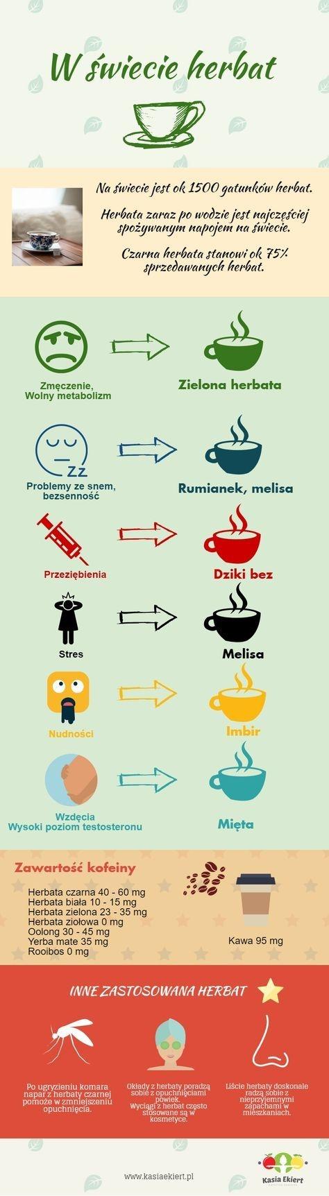 W świecie herbat
