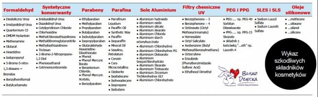 wykaz szkodliwych składników kosmetyków