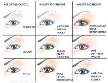 Oczy a cienie