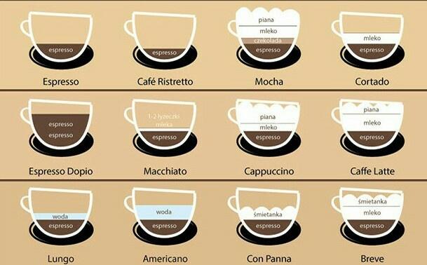 Rodzaje kaw :)
