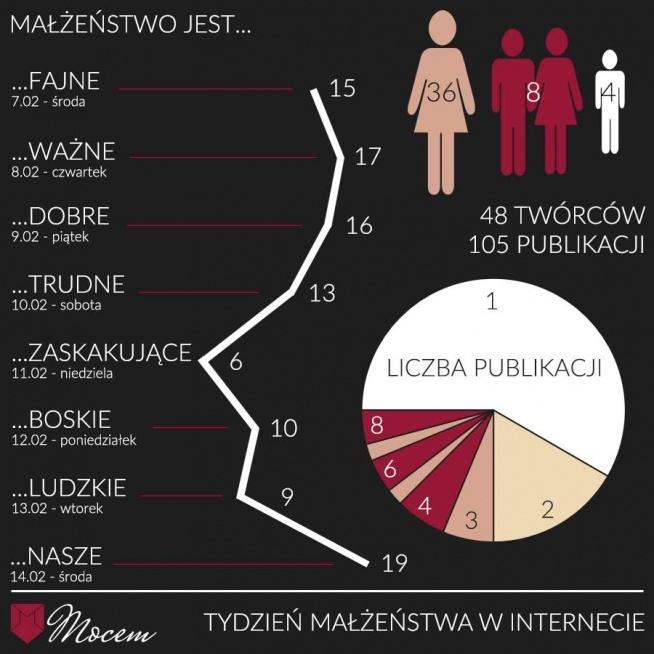 """""""Tydzień Małżeństwa w internecie"""" – podsumowanie akcji na blogu Mocem - infografika"""