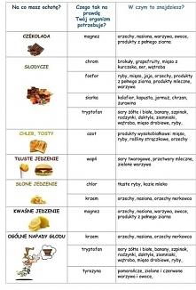 Czego twój organizm potrzebuje i czym to zastąpić ? Nie wiesz???? Zerknij i zobacz jak w prosty sposób możesz zmienić złe nawyki żywieniowe :) Wszystkie zainteresowane osoby zap...