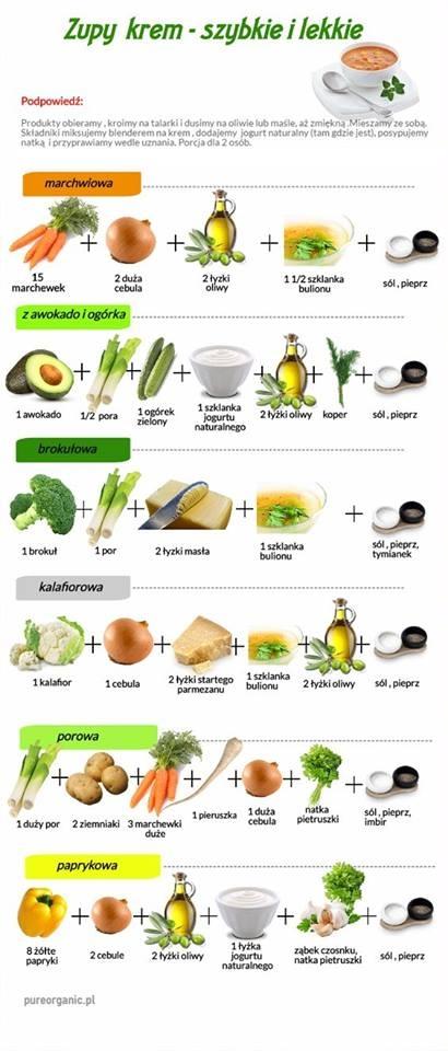 Połączenia składników na zupę krem
