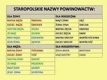 Staropolskie nazwy