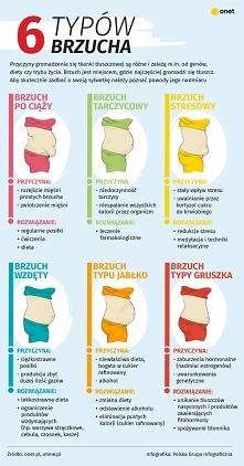 6 typów brzucha