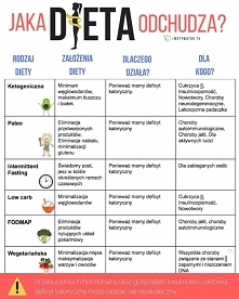 ☝️Kilka faktów na temat diety odchudzającej  1. Aby dieta odchudzała musimy zapewnić naszemu organizmowi deficyt kaloryczny  2. Aby dieta odchudzała musimy stosować się do niej ...