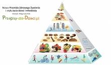 Najnowsza piramida Zdrowego...